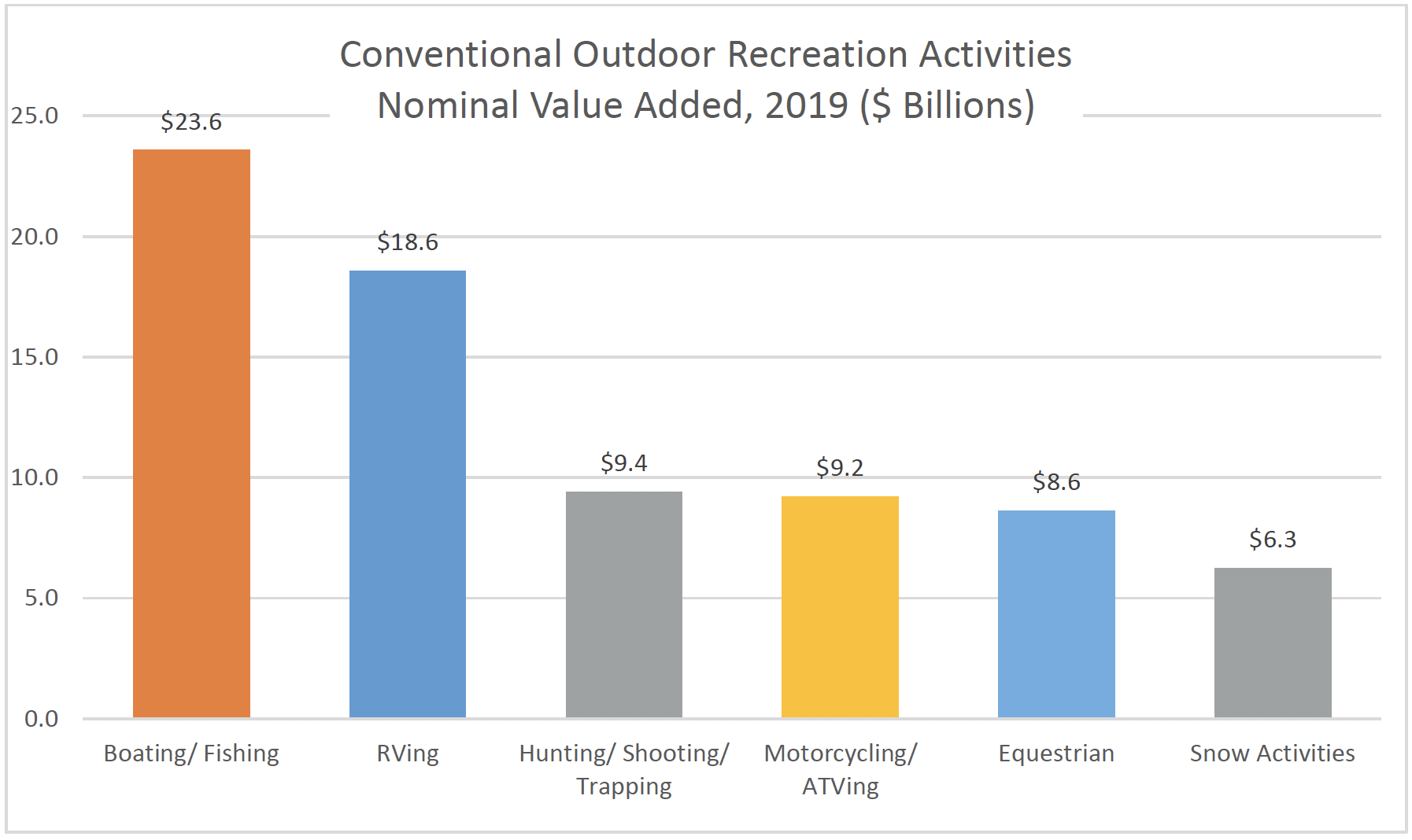 Recreational Activities Nominal Value Added